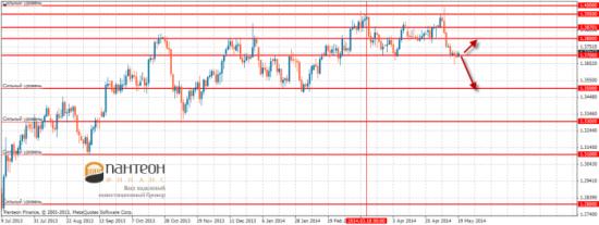 Как долго будет падать евро, и как долго будет расти франк?