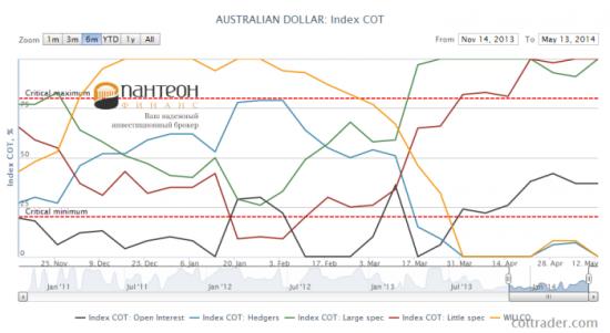 Будут ли австралийский и новозеландский доллары расти?
