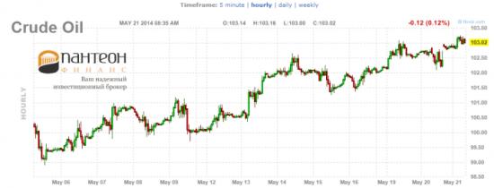 Стоит ли покупать золото, нефть?