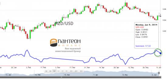Укрепит ли Центробанк новозеландский доллар?