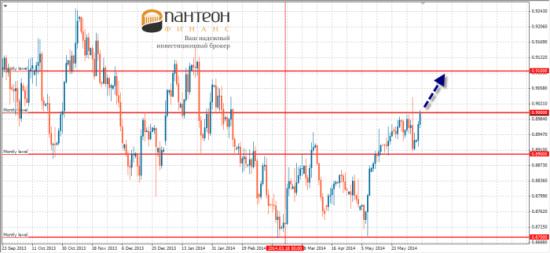 Евро оказалось в свободном падении