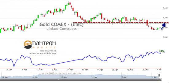 На рынке нефти и золота сохраняется бычий настрой