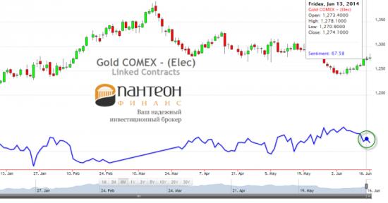 Продолжится ли удорожание нефти CL и золота