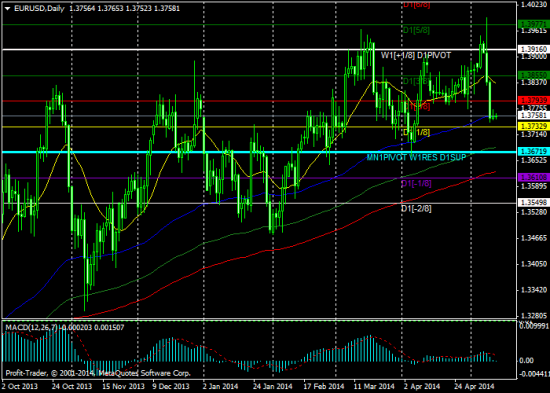 """Авторская торговая стратегия: """"Уровень 1.3750 вчера остановил падение евро/доллара..."""""""