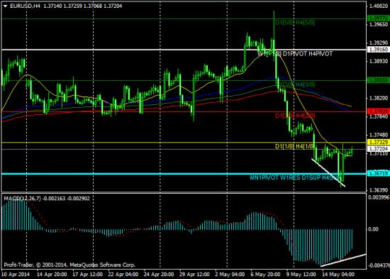 """Авторская торговая стратегия: """"Евро/доллар торгуется вблизи 3-х месячных минимумов..."""""""