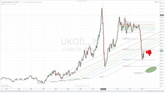 Увеличит ли OPEC квоты?