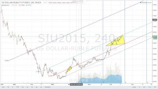 Рискованный контртренд во время девальвации