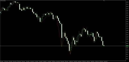 Доллар/Рубль 28 04 14