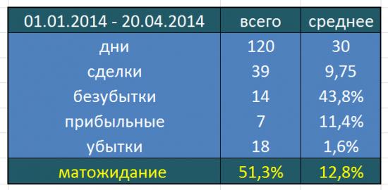 Бэктест за 2014 г. (система Резвякова)