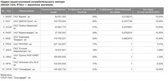 Индекс потребительского сектора ММВБ