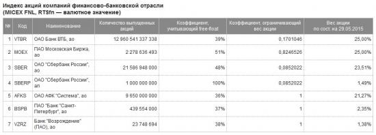 Индекс Фин.Сектора  ММВБ. MICEX FNL