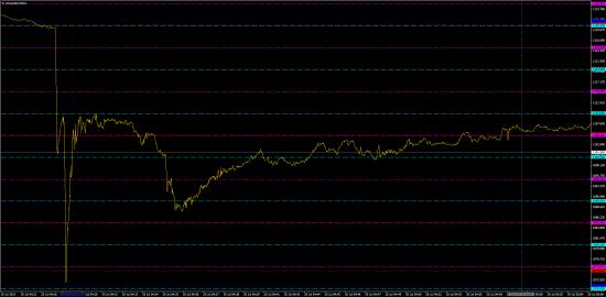 Золото. Тиковый график момента падения и последующие пoлчаса торгов 20/07/2015 .