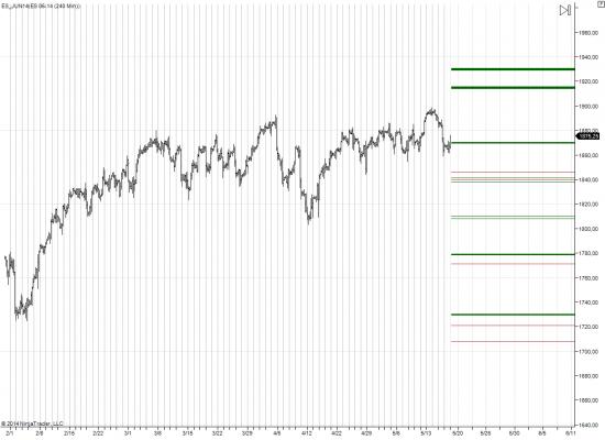 ES опционные уровни на май-июнь