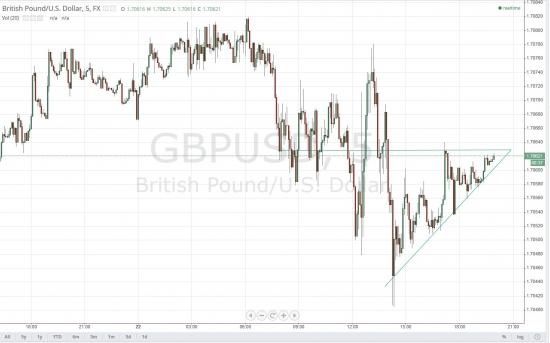GBPUSD - Треугольник