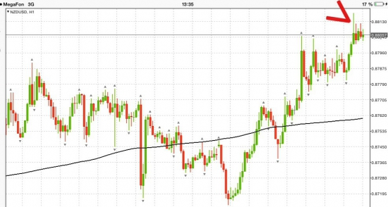 NZD/USD Шорт