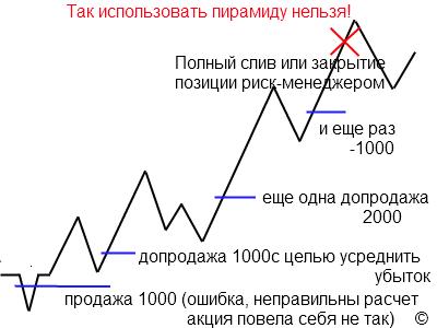 О торговых стратегиях!