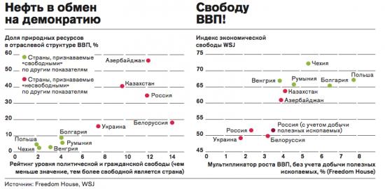 Нефть и свобода в России.