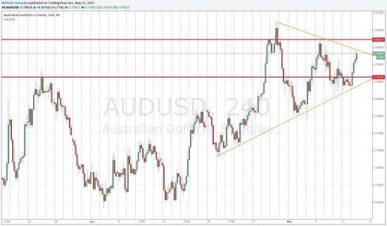 Треугольник в AUD/USD.