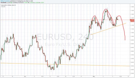 ГиП на EUR/USD