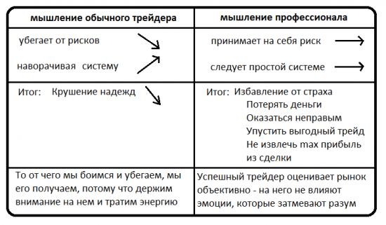 """""""Трейдинг в зоне"""" озарение)"""