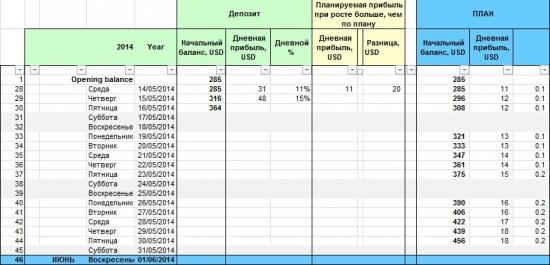 День №2 (15.05.2014). +15% (всего +28%) торговал как лох.