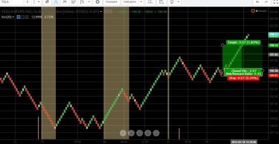 Профитная стратегия - графики Ренко. 70-80% сделок в плюс.
