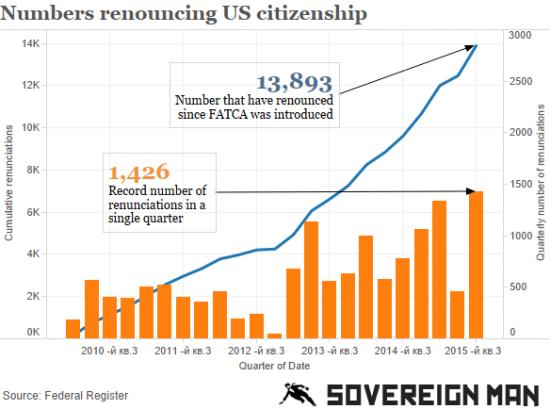 США -1426 американцев отказалось от гражданства в последнем квартале !