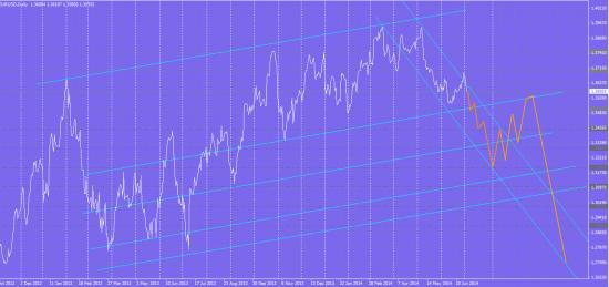 прогноз eur/usd