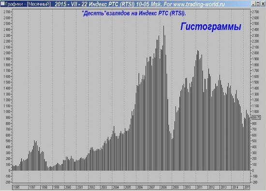 """""""Десять"""" взглядов на Индекс РТС (RTSI)."""
