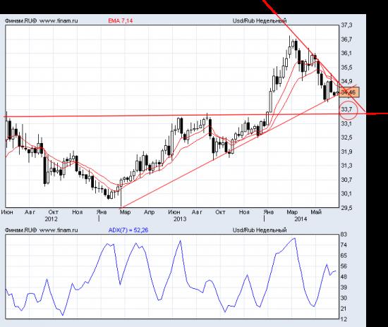 Прогноз USD/RUB.