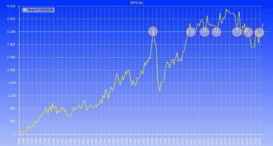 Бинарные опционы торговля с графиками