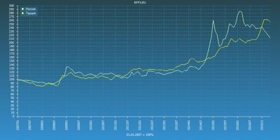 Сегодня курсы валют форекс