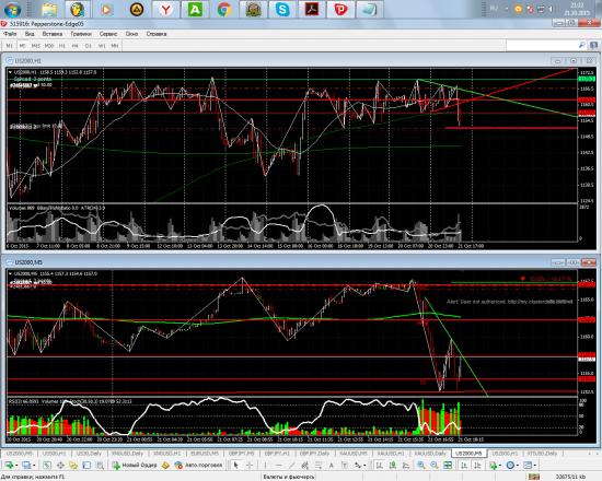 S&P2000. Текущая ситуация.