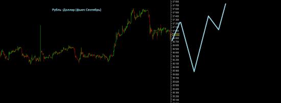 Взгляд на Доллар-Рубль (Фьюч). Спекулятивный взгляд