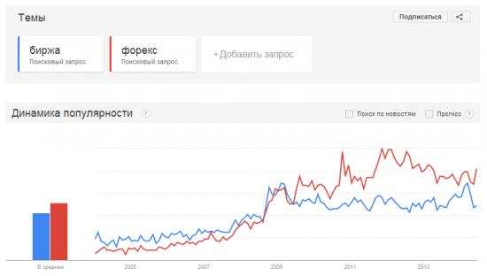 Популярность форекса и биржи