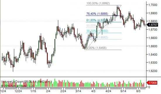 Обзор и план на день по GBP/USD (6B)