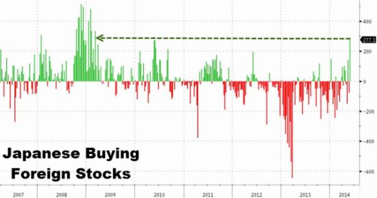 Кто скупал американские акции на прошлой неделе?