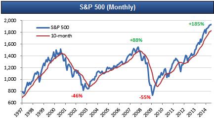 """""""Великая"""" коррекция 2014: Как заработать на рынке, пока вы ждете обвала."""