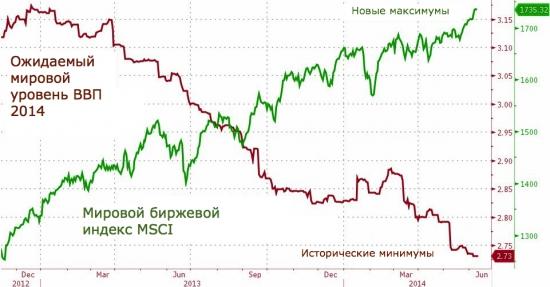 Группа центральных банков тайно инвестировала 29 триллионов в фондовые рынки