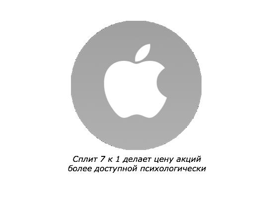 Что делать с акциями Apple теперь?