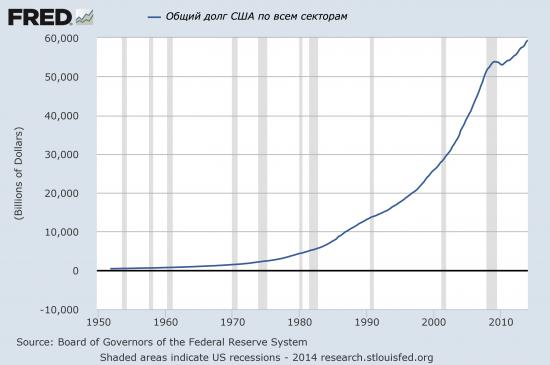 Соединенные Штаты Задолженности