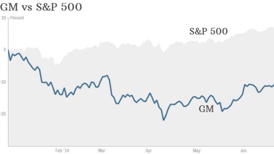 Goldman Sachs советует покупать акции General Motors