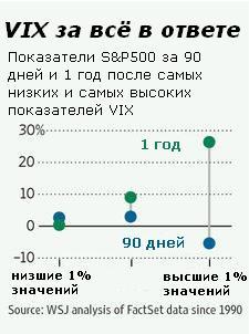 Рекордно низкий VIX: Остерегайтесь придавать слишком много значения «индексу страха»