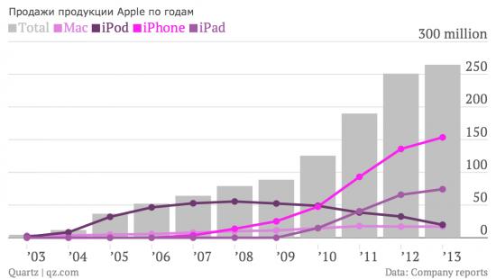 Недооцененный публикой, Тим Кук готовит Apple к новому прорыву