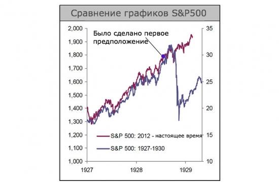 График-апокалипсис не сработал. История не всегда повторяется