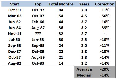 Рыночные коррекции после длинных периодов роста