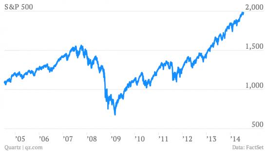 Семь позитивных графиков про экономику США