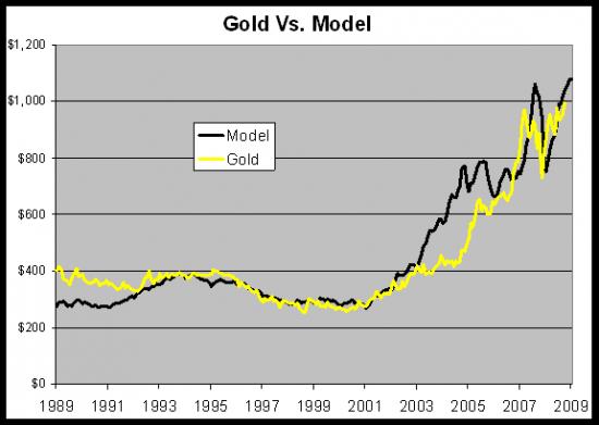 Как предсказать цену золота
