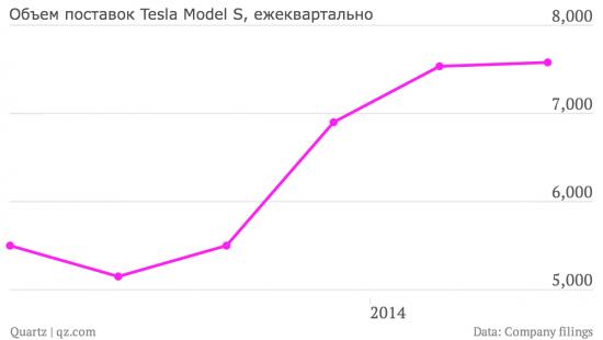 Tesla лучше ожиданий. Но почему это никого не волнует?