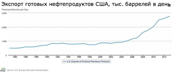 США — новый мировой лидер по экспорту нефти